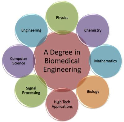 Thesis ideas for mechanical engineering students