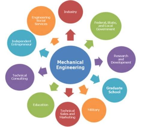Tips on Writing a Mechanical Engineering Thesis - PhDifycom